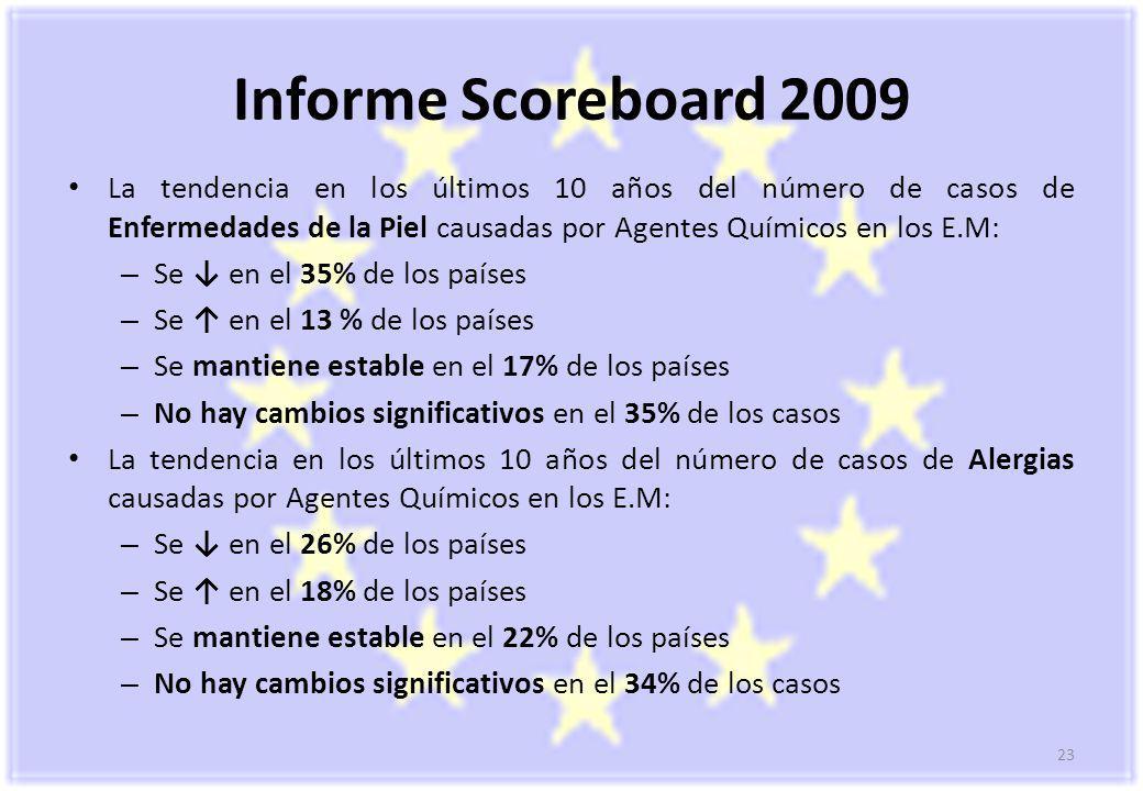 23 Informe Scoreboard 2009 La tendencia en los últimos 10 años del número de casos de Enfermedades de la Piel causadas por Agentes Químicos en los E.M: – Se en el 35% de los países – Se en el 13 % de los países – Se mantiene estable en el 17% de los países – No hay cambios significativos en el 35% de los casos La tendencia en los últimos 10 años del número de casos de Alergias causadas por Agentes Químicos en los E.M: – Se en el 26% de los países – Se en el 18% de los países – Se mantiene estable en el 22% de los países – No hay cambios significativos en el 34% de los casos