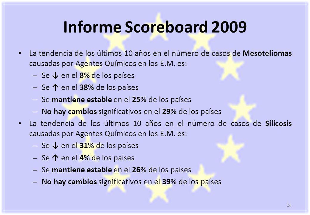 24 Informe Scoreboard 2009 La tendencia de los últimos 10 años en el número de casos de Mesoteliomas causadas por Agentes Químicos en los E.M.