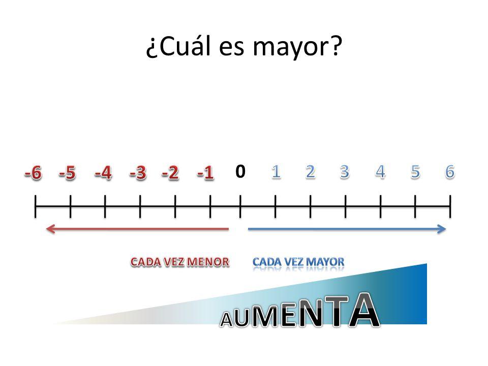¿Qué número es mayor? Pongamos un ejemplo. – ¿Cuándo hace más calor? -5º C3º C Efectivamente, los números positivos más alejados del cero son mayores.