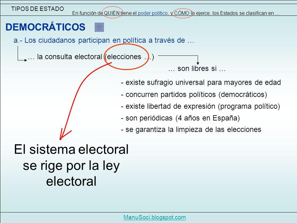 TIPOS DE ESTADO En función de QUIÉN tiene el poder político, y CÓMO lo ejerce, los Estados se clasifican en … ManuSoci.blogspot.com DEMOCRÁTICOS a.- Los ciudadanos participan en política a través de … … la consulta electoral (elecciones …) … son libres si … - existe sufragio universal para mayores de edad - concurren partidos políticos (democráticos) - son periódicas (4 años en España) - se garantiza la limpieza de las elecciones - existe libertad de expresión (programa político) El sistema electoral se rige por la ley electoral