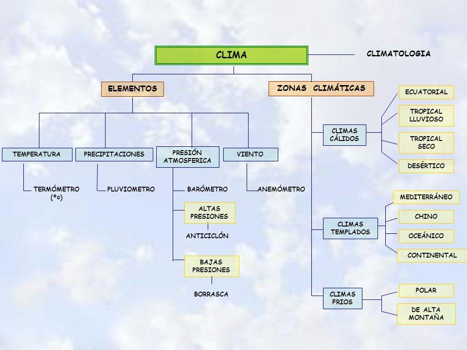 CLIMA ELEMENTOS TEMPERATURAPRECIPITACIONES PRESIÓN ATMOSFERICA VIENTO ECUATORIAL CLIMATOLOGIA BARÓMETRO ALTAS PRESIONES CLIMAS CÁLIDOS CLIMAS TEMPLADOS CLIMAS FRIOS BAJAS PRESIONES ZONAS CLIMÁTICAS TERMÓMETRO (ºc) PLUVIOMETRO ANTICICLÓN BORRASCA TROPICAL LLUVIOSO TROPICAL SECO ANEMÓMETRO DESÉRTICO MEDITERRÁNEO CHINO OCEÁNICO CONTINENTAL POLAR DE ALTA MONTAÑA
