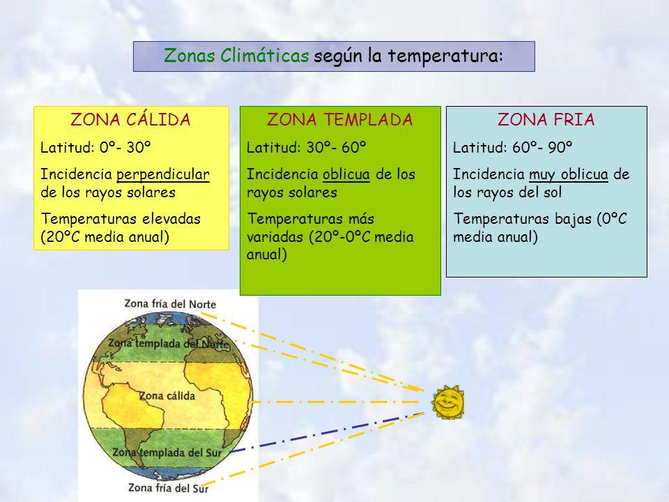 Zonas Climáticas según la temperatura: ZONA CÁLIDA Latitud: 0º- 30º Incidencia perpendicular de los rayos solares Temperaturas elevadas (20ºC media anual) ZONA TEMPLADA Latitud: 30º- 60º Incidencia oblicua de los rayos solares Temperaturas más variadas (20º-0ºC media anual) ZONA FRIA Latitud: 60º- 90º Incidencia muy oblicua de los rayos del sol Temperaturas bajas (0ºC media anual)