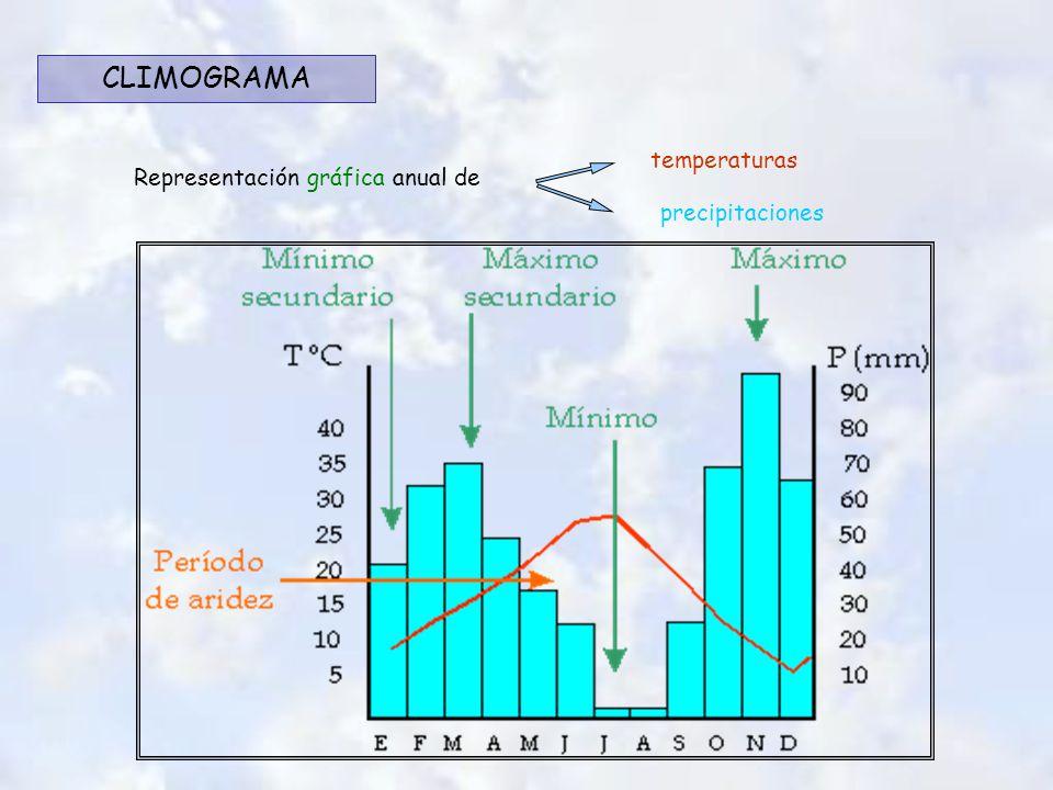 Representación gráfica anual de temperaturas precipitaciones CLIMOGRAMA
