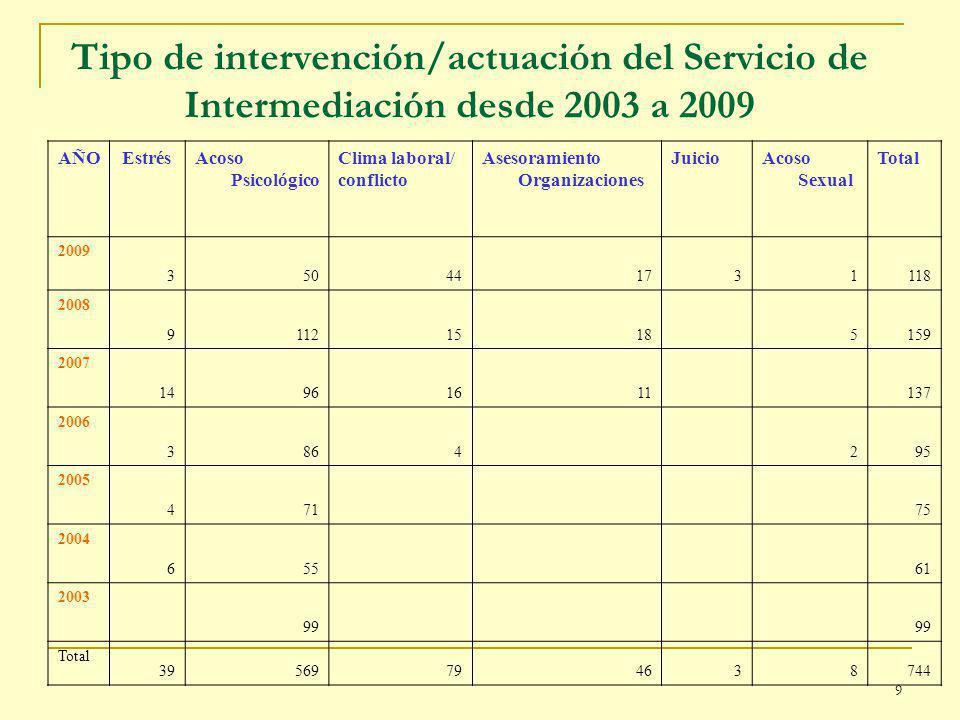 Tipo de intervención/actuación del Servicio de Intermediación desde 2003 a 2009 AÑOEstrésAcoso Psicológico Clima laboral/ conflicto Asesoramiento Organizaciones JuicioAcoso Sexual Total 2009 350441731118 2008 911215185159 2007 14961611137 2006 3864295 2005 47175 2004 65561 2003 99 Total 39569794638744 9