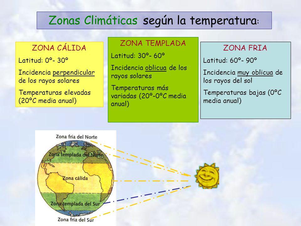 Zonas Climáticas según la temperatura : ZONA CÁLIDA Latitud: 0º- 30º Incidencia perpendicular de los rayos solares Temperaturas elevadas (20ºC media anual) ZONA TEMPLADA Latitud: 30º- 60º Incidencia oblicua de los rayos solares Temperaturas más variadas (20º-0ºC media anual) ZONA FRIA Latitud: 60º- 90º Incidencia muy oblicua de los rayos del sol Temperaturas bajas (0ºC media anual)