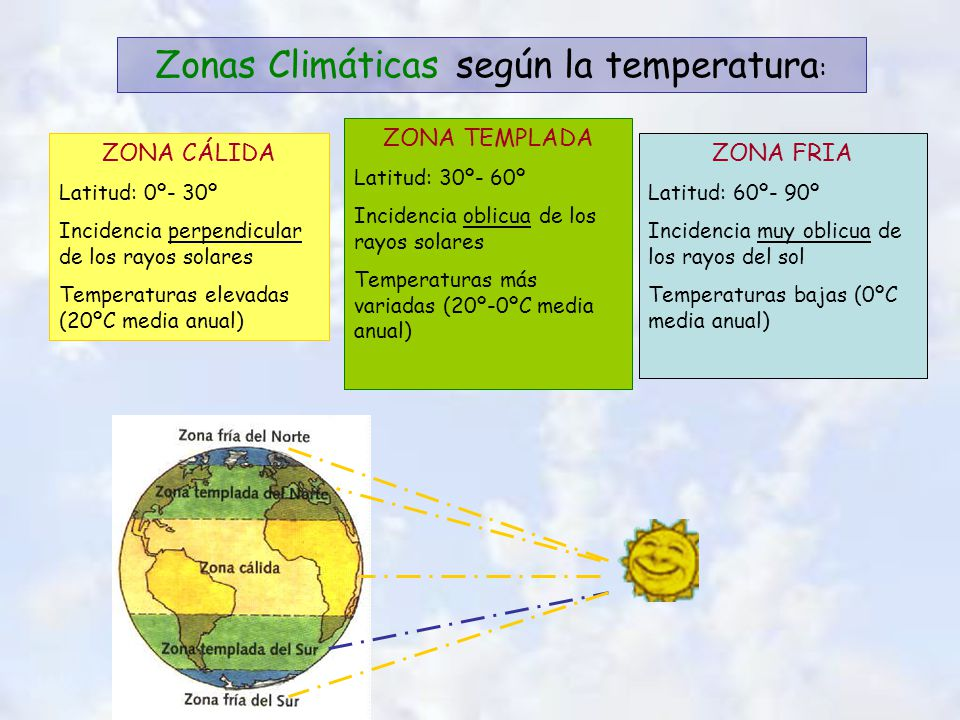 CLIMA ELEMENTOS TEMPERATURAHUMEDAD Y PRECIPITACIONES PRESIÓN ATMOSFERICA VIENTO ECUATORIAL BARÓMETRO ALTAS PRESIONES CLIMAS CÁLIDOS CLIMAS TEMPLADOS CLIMAS FRIOS BAJAS PRESIONES ZONAS CLIMÁTICAS TERMÓMETRO (ºC) PLUVIOMETRO (mm) ANTICICLÓN BORRASCA TROPICAL ANEMÓMETRO DESÉRTICO MEDITERRÁNEO OCEÁNICO CONTINENTAL POLAR DE ALTA MONTAÑA