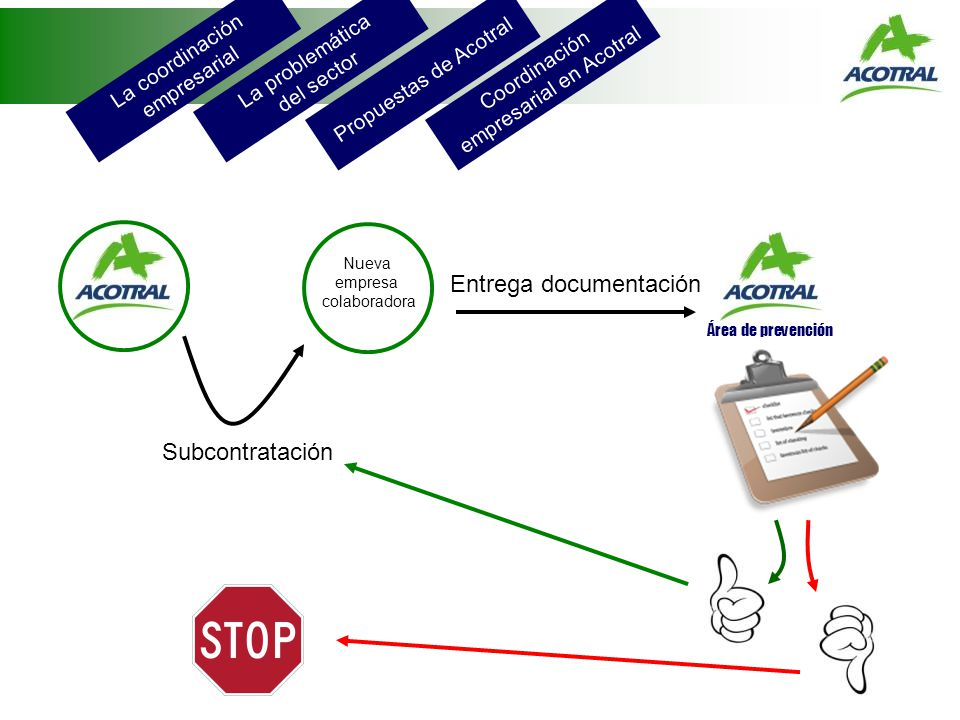 La coordinación empresarial La problemática del sector Propuestas de Acotral Coordinación empresarial en Acotral Área de prevención Nueva empresa colaboradora Subcontratación Entrega documentación