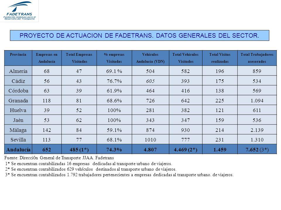 PROYECTO DE ACTUACION DE FADETRANS.DATOS GENERALES DEL SECTOR.