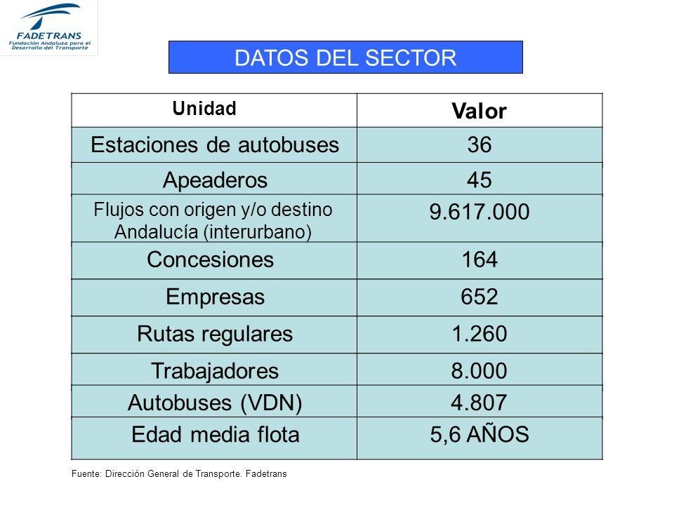 Unidad Valor Estaciones de autobuses36 DATOS DEL SECTOR Fuente: Dirección General de Transporte.