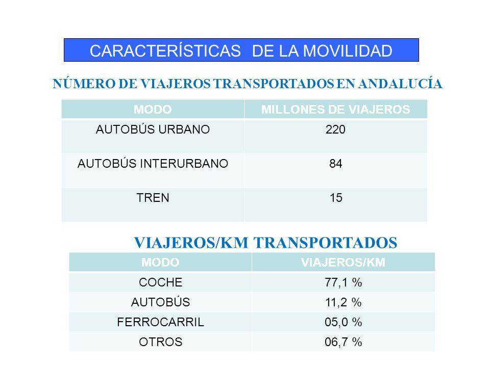 SINIESTRALIDAD SECTOR TRANSPORTE POR CARRETRA