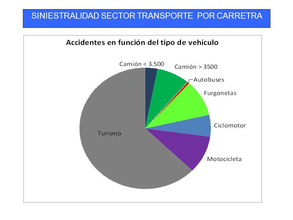 Camiones y furgonetas Camiones +3.500 kg.