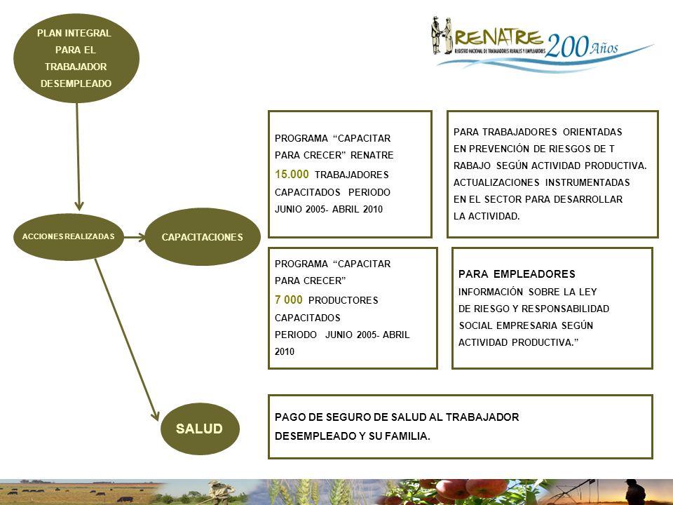 ACCIONES REALIZADAS PARA TRABAJADORES ORIENTADAS EN PREVENCIÓN DE RIESGOS DE T RABAJO SEGÚN ACTIVIDAD PRODUCTIVA.