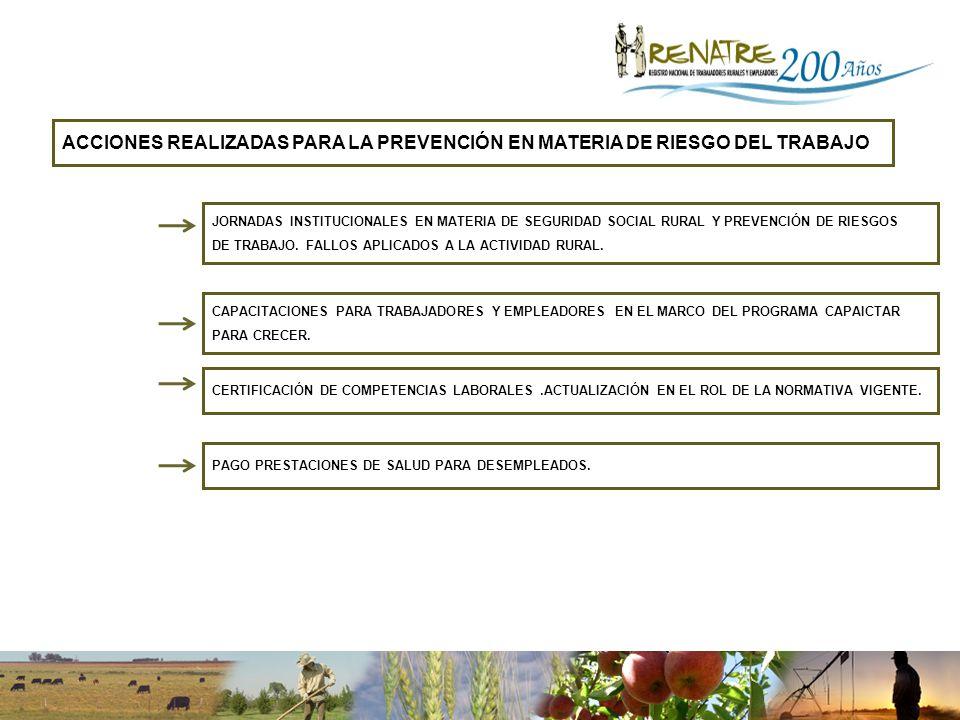 ACCIONES REALIZADAS PARA LA PREVENCIÓN EN MATERIA DE RIESGO DEL TRABAJO JORNADAS INSTITUCIONALES EN MATERIA DE SEGURIDAD SOCIAL RURAL Y PREVENCIÓN DE RIESGOS DE TRABAJO.