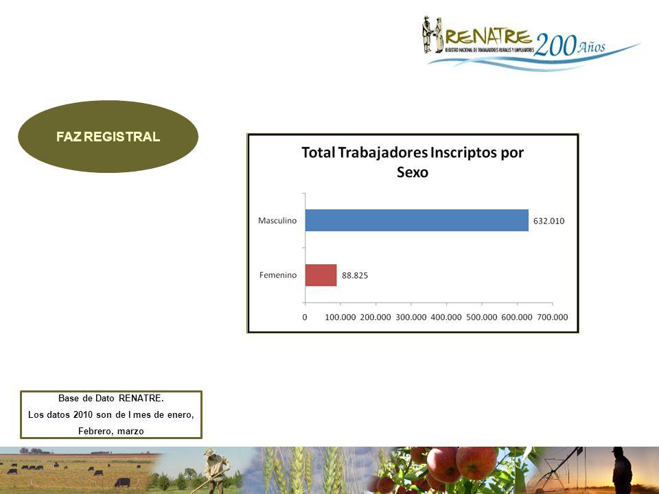 FAZ REGISTRAL Base de Dato RENATRE. Los datos 2010 son de l mes de enero, Febrero, marzo