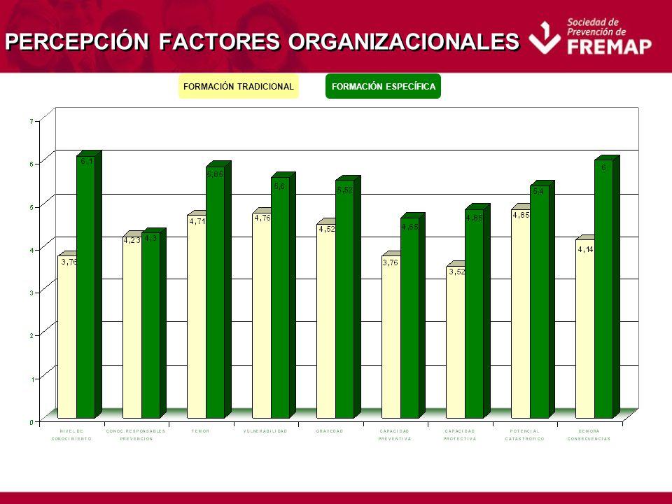 PERCEPCIÓN FACTORES ORGANIZACIONALES FORMACIÓN TRADICIONALFORMACIÓN ESPECÍFICA