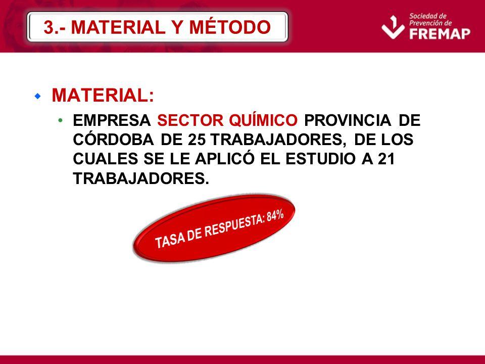 w MATERIAL: EMPRESA SECTOR QUÍMICO PROVINCIA DE CÓRDOBA DE 25 TRABAJADORES, DE LOS CUALES SE LE APLICÓ EL ESTUDIO A 21 TRABAJADORES. 3.- MATERIAL Y MÉ
