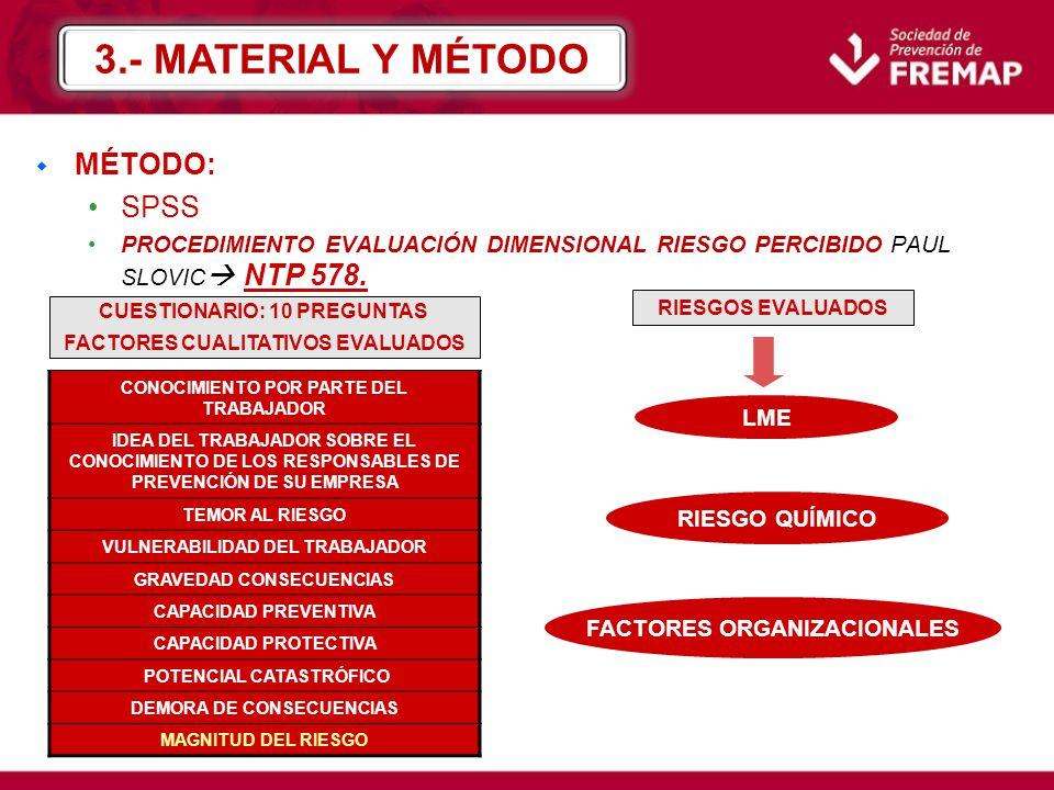 w MÉTODO: PRIMERAS 9 PREGUNTAS 1-7 MAGNITUD DEL RIESGO 0-100 ESCALA DE RESPUESTASNIVEL DE PERCEPCIÓN DEL RIESGO PUNTUACIÓNNIVEL DE PERCEPCIÓN DEL RIESGO 1,2,3/0-59MALA PERCEPCIÓN 4,5/60-79PERCEPCIÓN INTERMEDIA 6,7/80-100CORRECTA PERCEPCIÓN MAYOR PUNTUACIÓNMAYOR PERCEPCIÓN DEL RIESGO 3.- MATERIAL Y MÉTODO