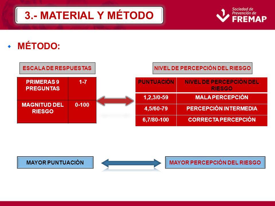 w MÉTODO: PRIMERAS 9 PREGUNTAS 1-7 MAGNITUD DEL RIESGO 0-100 ESCALA DE RESPUESTASNIVEL DE PERCEPCIÓN DEL RIESGO PUNTUACIÓNNIVEL DE PERCEPCIÓN DEL RIES