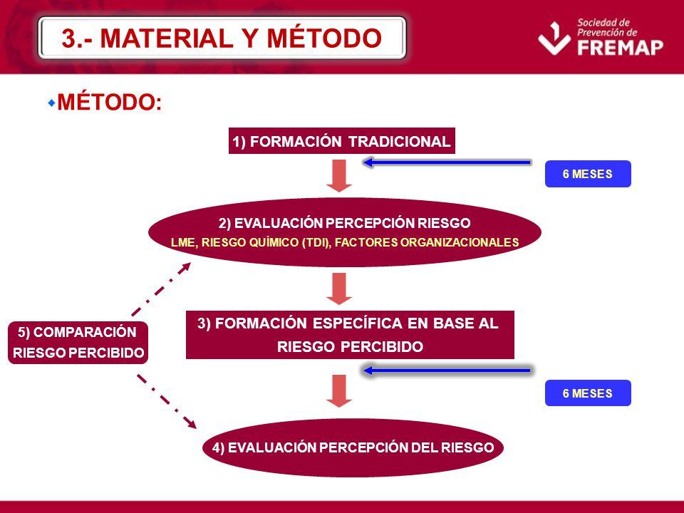 1) FORMACIÓN TRADICIONAL 3) FORMACIÓN ESPECÍFICA EN BASE AL RIESGO PERCIBIDO 2) EVALUACIÓN PERCEPCIÓN RIESGO LME, RIESGO QUÍMICO (TDI), FACTORES ORGAN