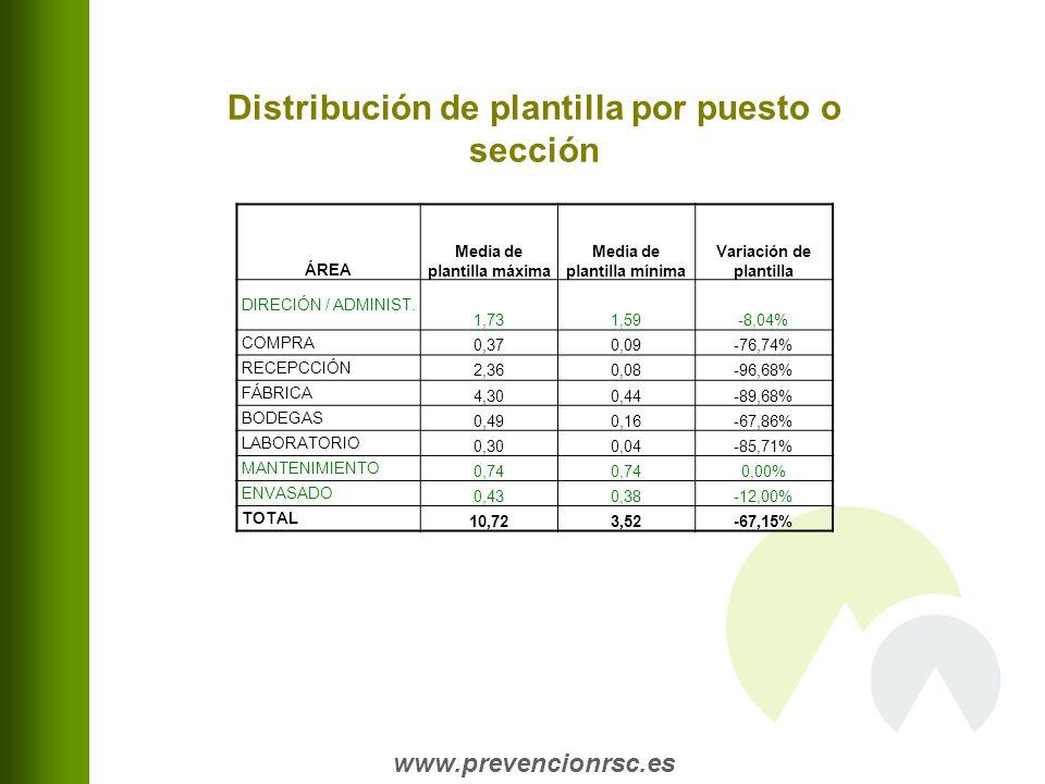 www.prevencionrsc.es ÁREA Media de plantilla máxima Media de plantilla mínima Variación de plantilla DIRECIÓN / ADMINIST.