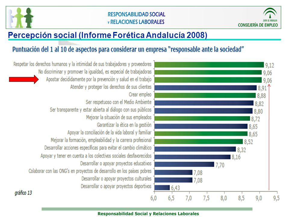 Percepción social (Informe Forética Andalucía 2008)