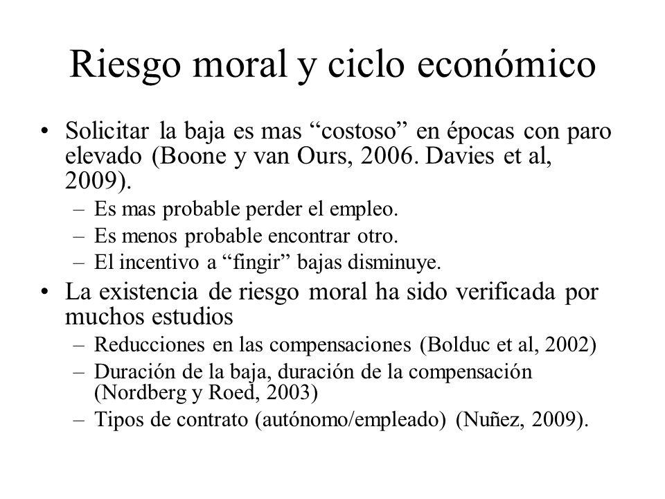 Riesgo moral y ciclo económico Solicitar la baja es mas costoso en épocas con paro elevado (Boone y van Ours, 2006. Davies et al, 2009). –Es mas proba