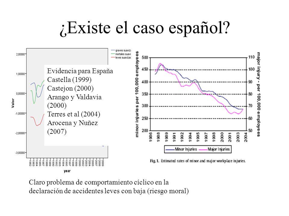¿Existe el caso español? Claro problema de comportamiento cíclico en la declaración de accidentes leves con baja (riesgo moral) Evidencia para España