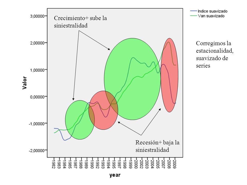 Periodos de actividad y aumento de solicitud de bajas Periodos de paro y reducción de las bajas laborales Evidencia de que la siniestralidad declarada es cíclica respecto del PIB y Contracíclica respecto del paro.