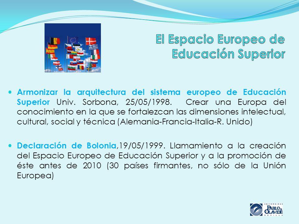 Armonizar la arquitectura del sistema europeo de Educación Superior Univ. Sorbona, 25/05/1998. Crear una Europa del conocimiento en la que se fortalez