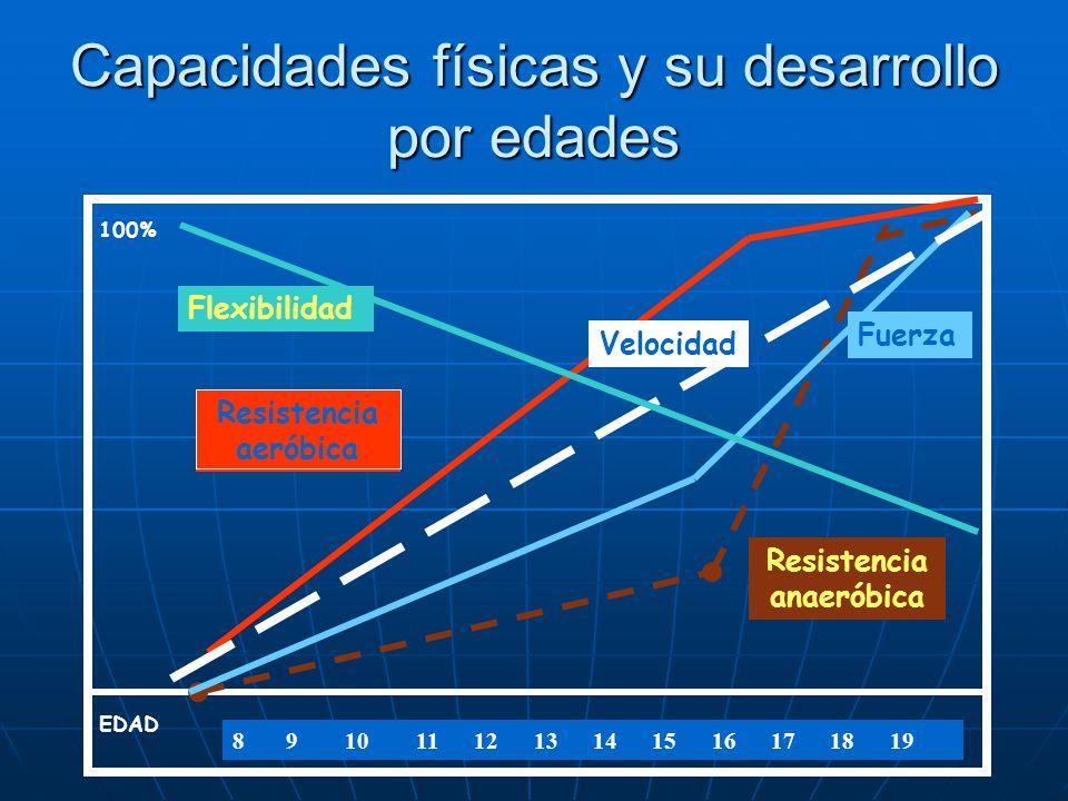 Capacidades físicas y su desarrollo por edades EDAD 100% 8 9 10 11 12 13 14 15 16 17 18 19 Flexibilidad Resistencia aeróbica Fuerza Resistencia anaeró