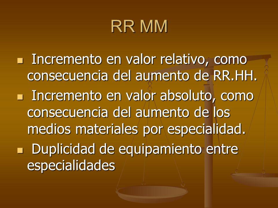 RR MM Incremento en valor relativo, como consecuencia del aumento de RR.HH.