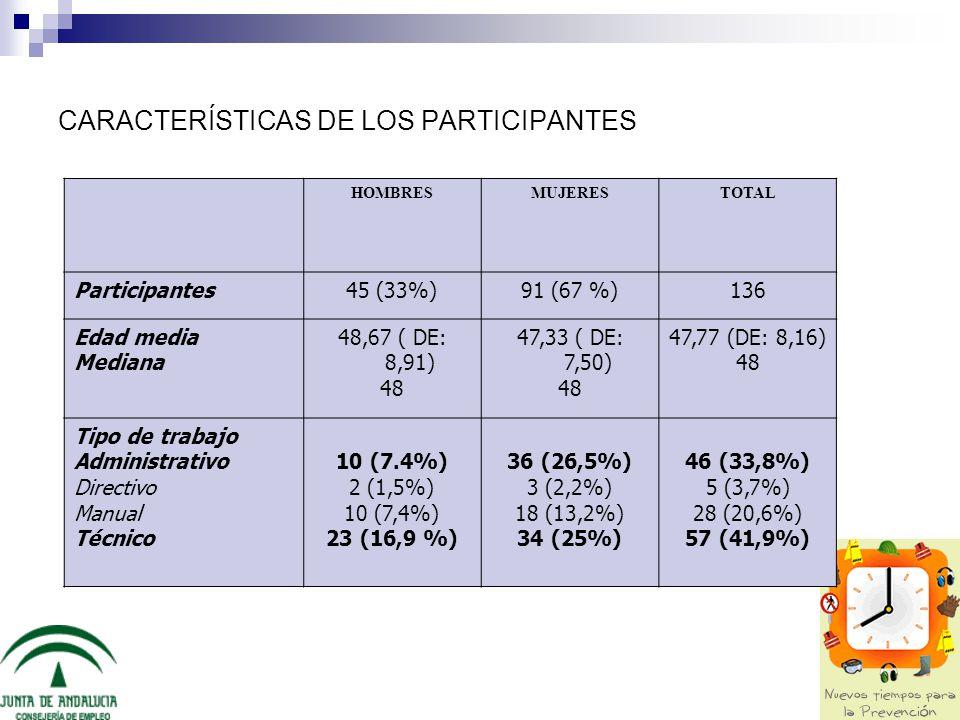 CARACTERÍSTICAS DE LOS PARTICIPANTES HOMBRESMUJERESTOTAL Participantes45 (33%)91 (67 %)136 Edad media Mediana 48,67 ( DE: 8,91) 48 47,33 ( DE: 7,50) 4