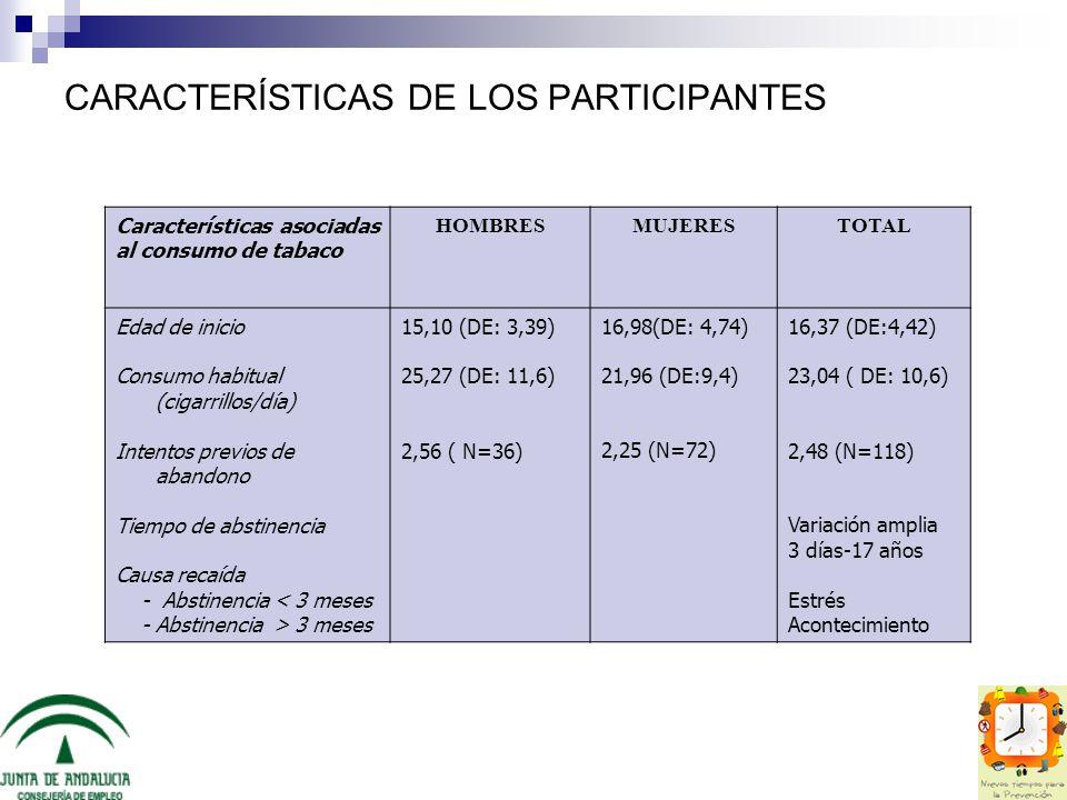 CARACTERÍSTICAS DE LOS PARTICIPANTES Características asociadas al consumo de tabaco HOMBRESMUJERESTOTAL Edad de inicio Consumo habitual (cigarrillos/d