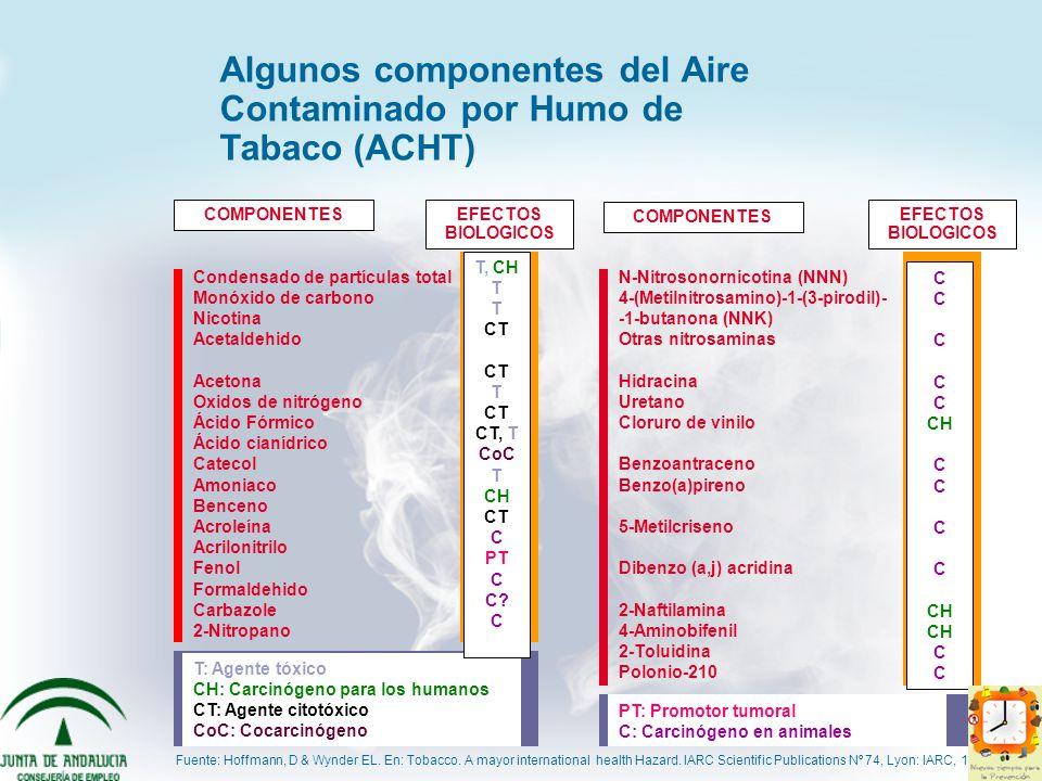 Algunos componentes del Aire Contaminado por Humo de Tabaco (ACHT) Condensado de partículas total Monóxido de carbono Nicotina Acetaldehido Acetona Ox