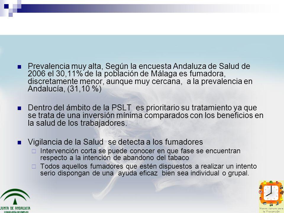 Prevalencia muy alta, Según la encuesta Andaluza de Salud de 2006 el 30,11% de la población de Málaga es fumadora, discretamente menor, aunque muy cer