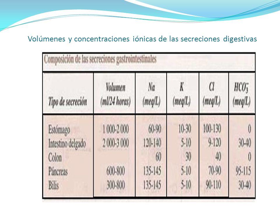 INGRESO O GANANCIA en mililitros/24 horas agua y bebidas 500 - 2.000agua en alimentos 800 - 1.100agua de oxidación(endógena) 200 - 400 TOTAL 1.500 - 3