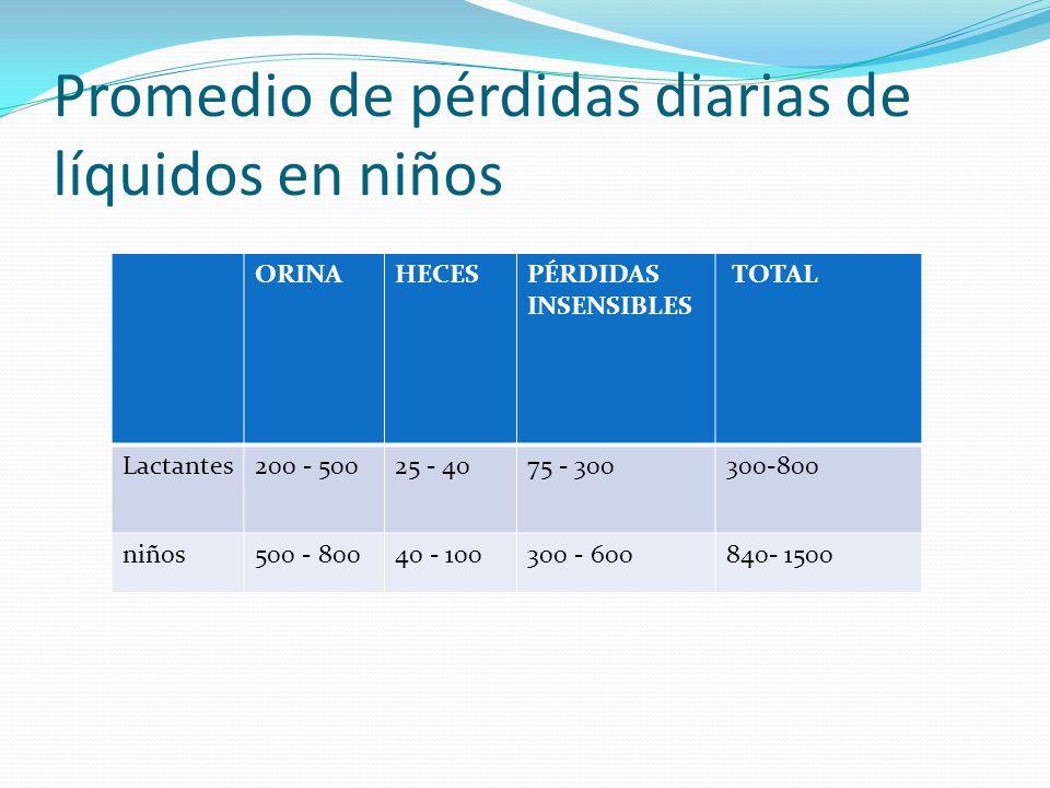 ORINAHECESPÉRDIDAS INSENSIBLES TOTAL Lactantes200 - 50025 - 4075 - 300300-800 niños500 - 80040 - 100300 - 600840- 1500 Promedio de pérdidas diarias de