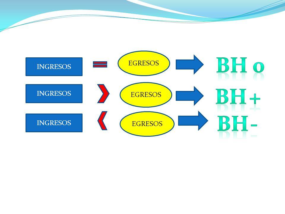 Ingresos > Egresos Balance positivo ( + )Ingresos < Egresos Balance negativo ( - ) Ingresos : 1.500 ± 3.500 m l /24 h Egresos : 1.500 ± 3.500 m l /24