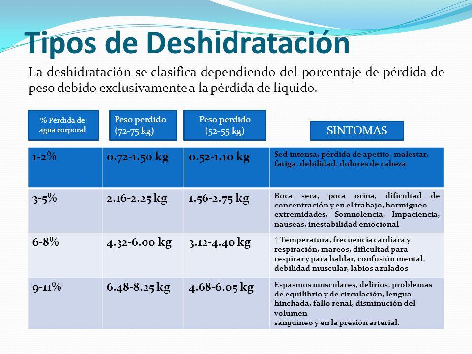 Tipos de Deshidratación La deshidratación se clasifica dependiendo del porcentaje de pérdida de peso debido exclusivamente a la pérdida de líquido. %