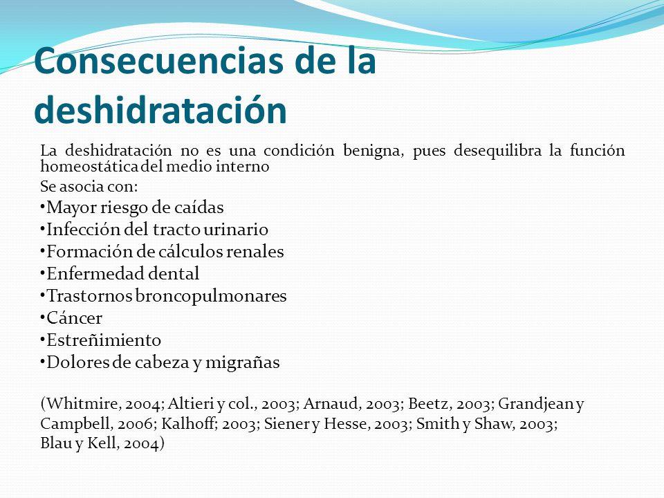 Consecuencias de la deshidratación La deshidratación no es una condición benigna, pues desequilibra la función homeostática del medio interno Se asoci