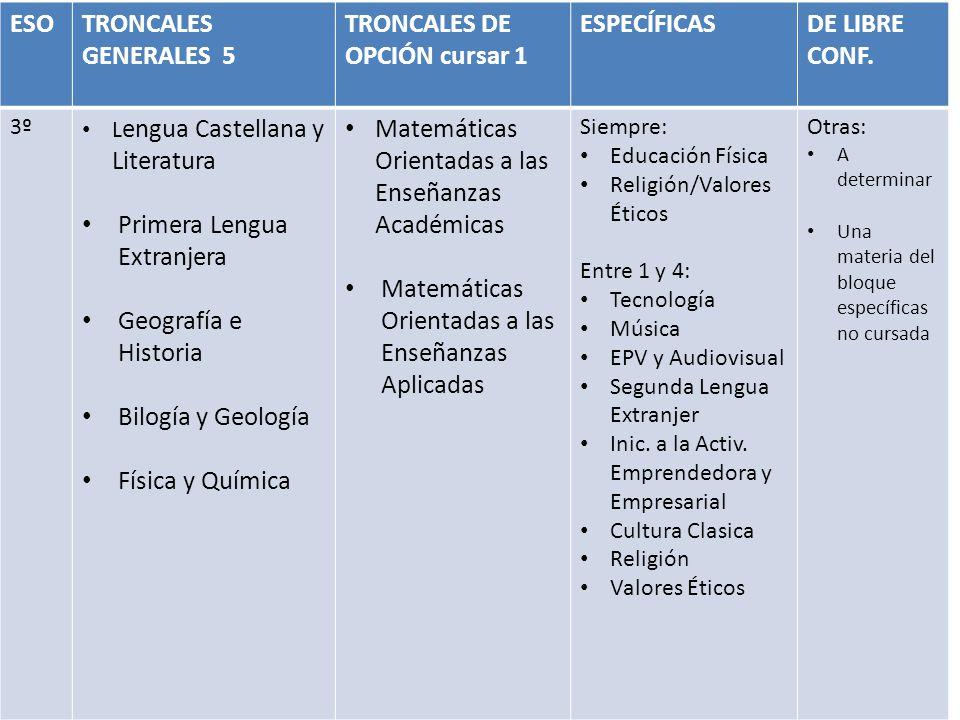 ESOTRONCALES GENERALES 5 TRONCALES DE OPCIÓN cursar 1 ESPECÍFICASDE LIBRE CONF. 3º L engua Castellana y Literatura Primera Lengua Extranjera Geografía