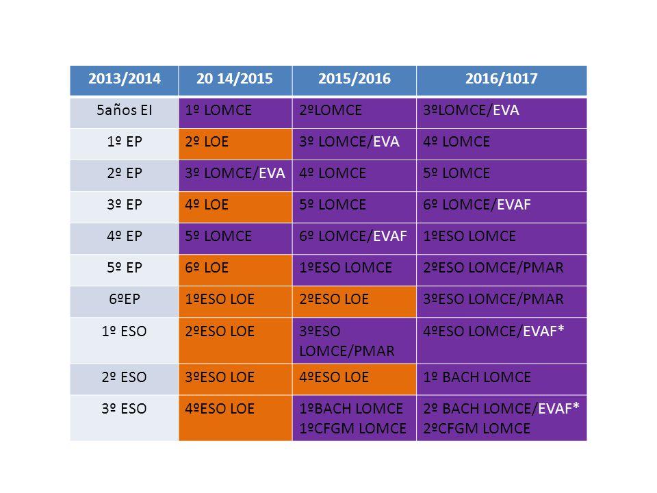 2013/201420 14/20152015/20162016/1017 5años EI1º LOMCE2ºLOMCE3ºLOMCE/EVA 1º EP2º LOE3º LOMCE/EVA4º LOMCE 2º EP3º LOMCE/EVA4º LOMCE5º LOMCE 3º EP4º LOE