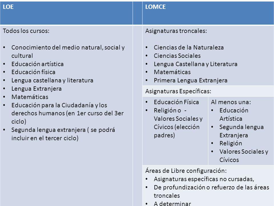 . LOELOMCE Todos los cursos: Conocimiento del medio natural, social y cultural Educación artística Educación física Lengua castellana y literatura Len