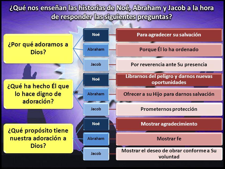 ¿Por qué adoramos a Dios? Noé Para agradecer su salvación Abraham Porque Él lo ha ordenado Jacob Por reverencia ante Su presencia ¿Qué ha hecho Él que