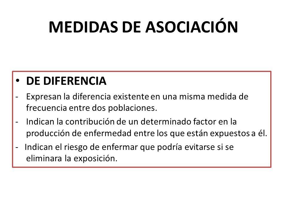 MEDIDAS DE ASOCIACIÓN DE DIFERENCIA -Expresan la diferencia existente en una misma medida de frecuencia entre dos poblaciones. -Indican la contribució