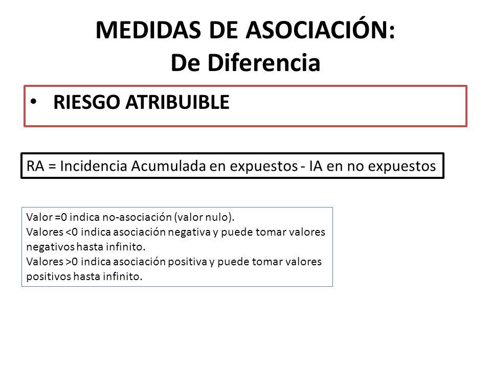 MEDIDAS DE ASOCIACIÓN: De Diferencia RIESGO ATRIBUIBLE Valor =0 indica no-asociación (valor nulo). Valores <0 indica asociación negativa y puede tomar