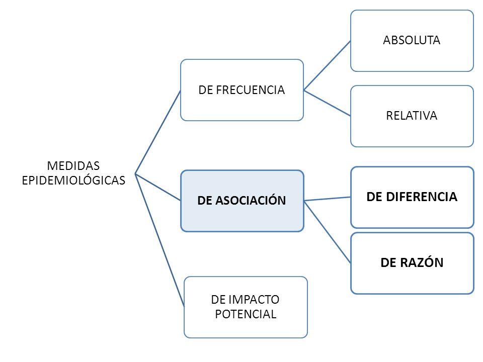 MEDIDAS DE ASOCIACIÓN Son indicadores epidemiológicos que evalúan la fuerza con la que una determinada enfermedad o evento de salud (efecto ) se asocia con un determinado factor ( causa ).