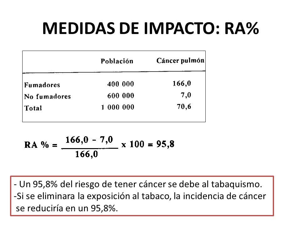 MEDIDAS DE IMPACTO: RA% - Un 95,8% del riesgo de tener cáncer se debe al tabaquismo. -Si se eliminara la exposición al tabaco, la incidencia de cáncer