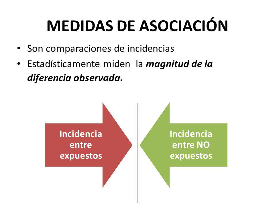 MEDIDAS DE ASOCIACIÓN Son comparaciones de incidencias Estadísticamente miden la magnitud de la diferencia observada.