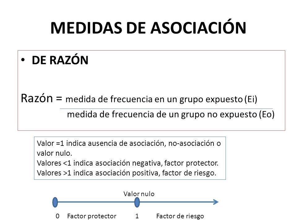 MEDIDAS DE ASOCIACIÓN DE RAZÓN Razón = medida de frecuencia en un grupo expuesto (Ei) medida de frecuencia de un grupo no expuesto (Eo) Valor =1 indic